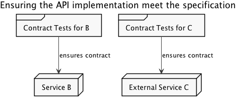 Ensuring API implementation meets contract